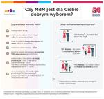 infografika_czy_mdm_to_dobry_wybór_12_12_2014.png