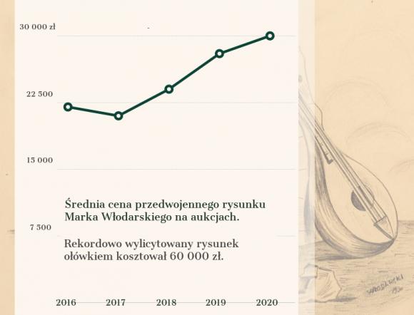 Marek Włodarski - artysta 2021 inwestorów? Sztuka, LIFESTYLE - Jak wskazują aukcyjne dane, pandemia zaowocowała niekwestionowaną hossą na krajowym rynku malarstwa.